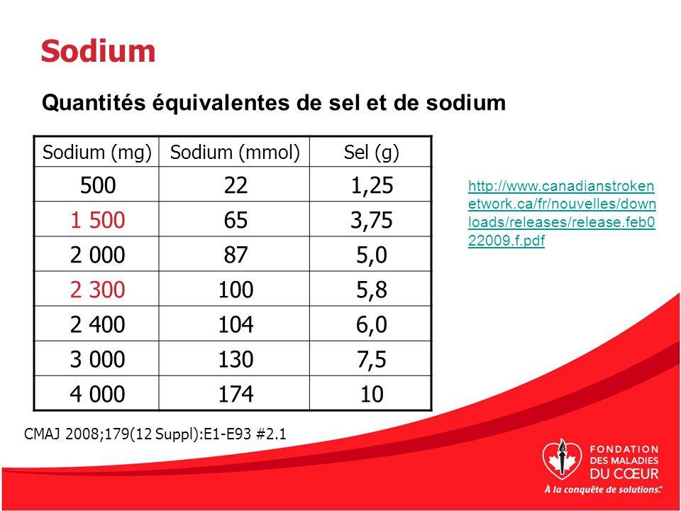 Sodium Quantités équivalentes de sel et de sodium 500 22 1,25 1 500 65