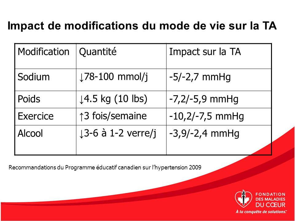 Impact de modifications du mode de vie sur la TA