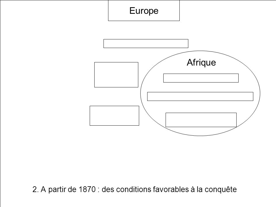 2. A partir de 1870 : des conditions favorables à la conquête