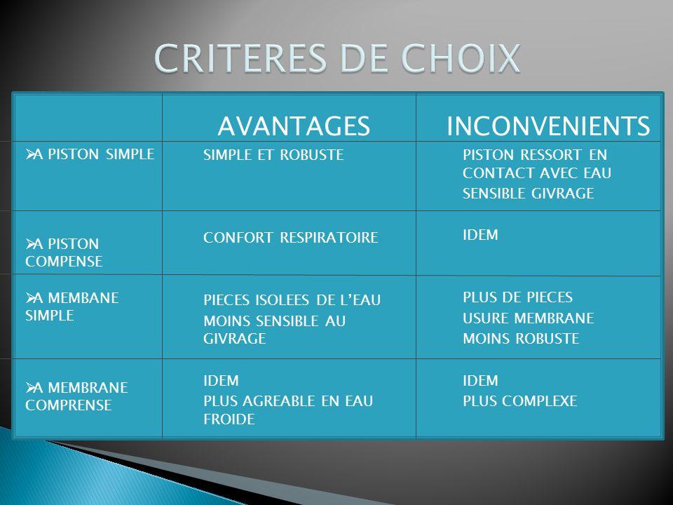CRITERES DE CHOIX AVANTAGES INCONVENIENTS SIMPLE ET ROBUSTE