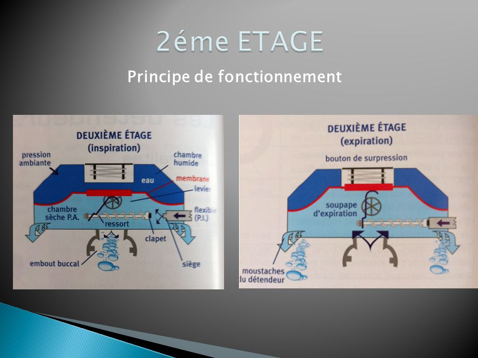 2éme ETAGE Principe de fonctionnement