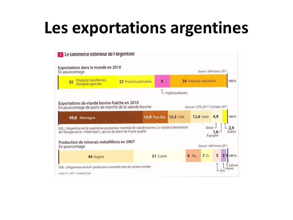 Les exportations argentines
