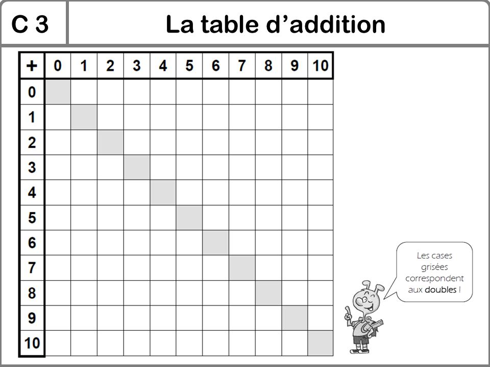 Addition table d addition ateliers pour les enfants de for La table de 9