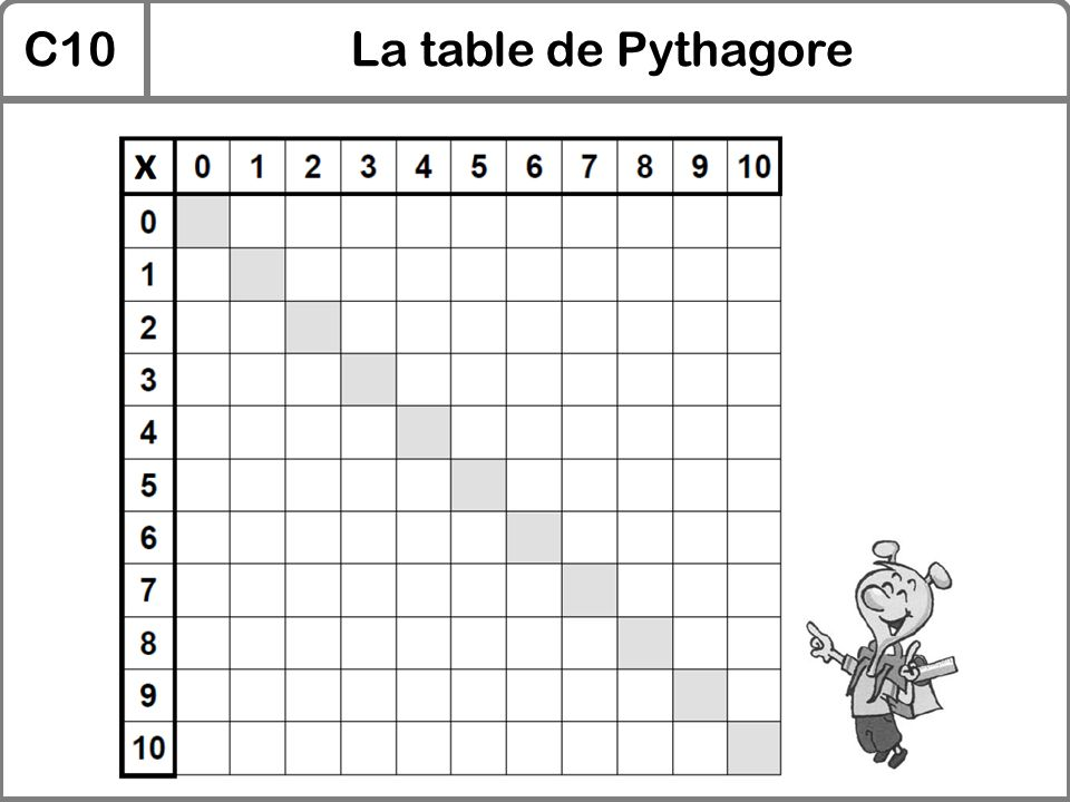 Multiplication table de pythagore multiplication ce2 for La table de multiplication