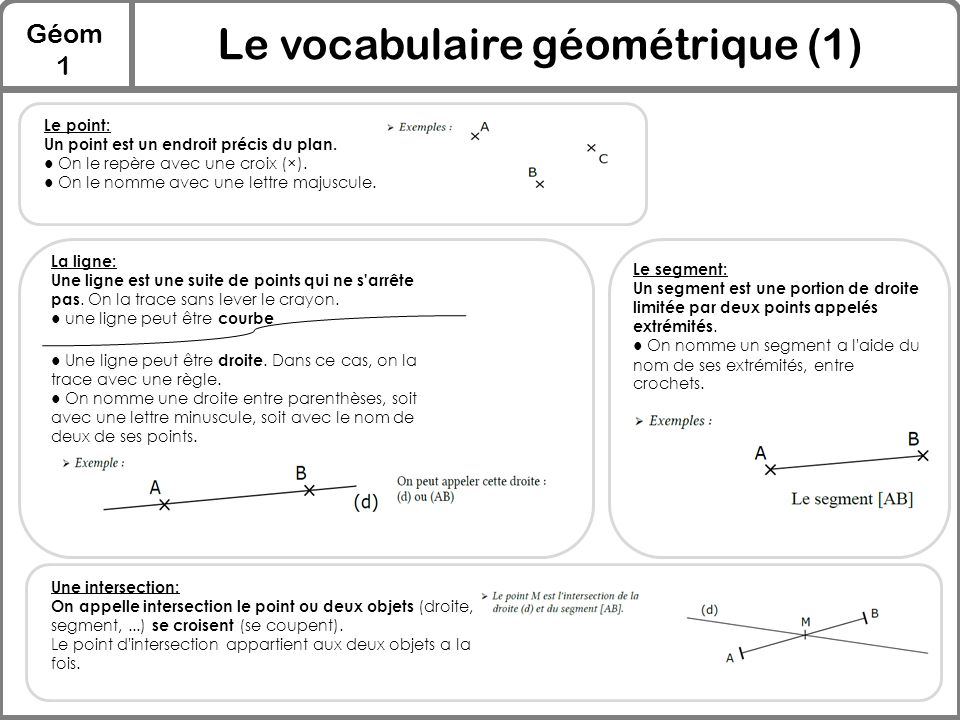 Le vocabulaire géométrique (1)