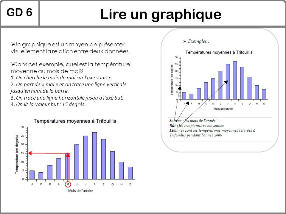 GD 6 Lire un graphique. Un graphique est un moyen de présenter visuellement la relation entre deux données.