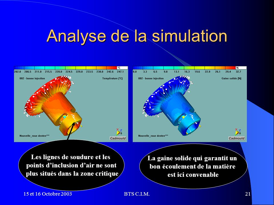 Analyse de la simulation