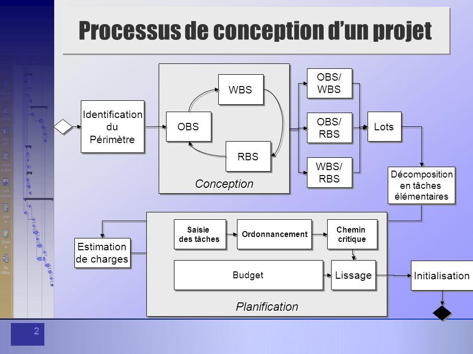 Processus de conception d'un projet