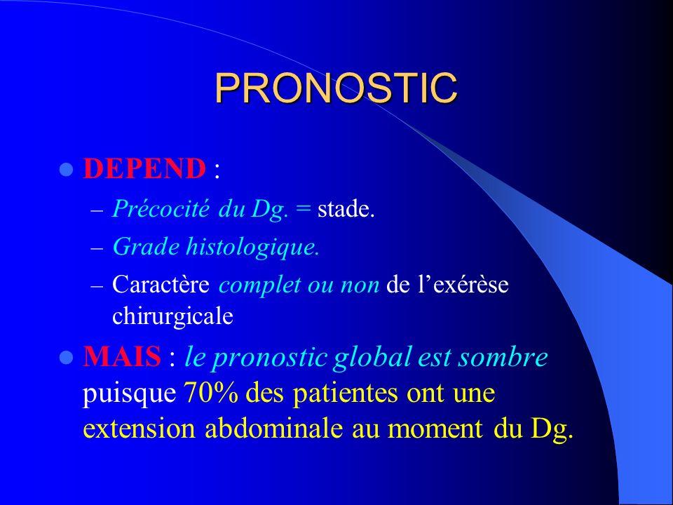PRONOSTIC DEPEND : Précocité du Dg. = stade. Grade histologique. Caractère complet ou non de l'exérèse chirurgicale.