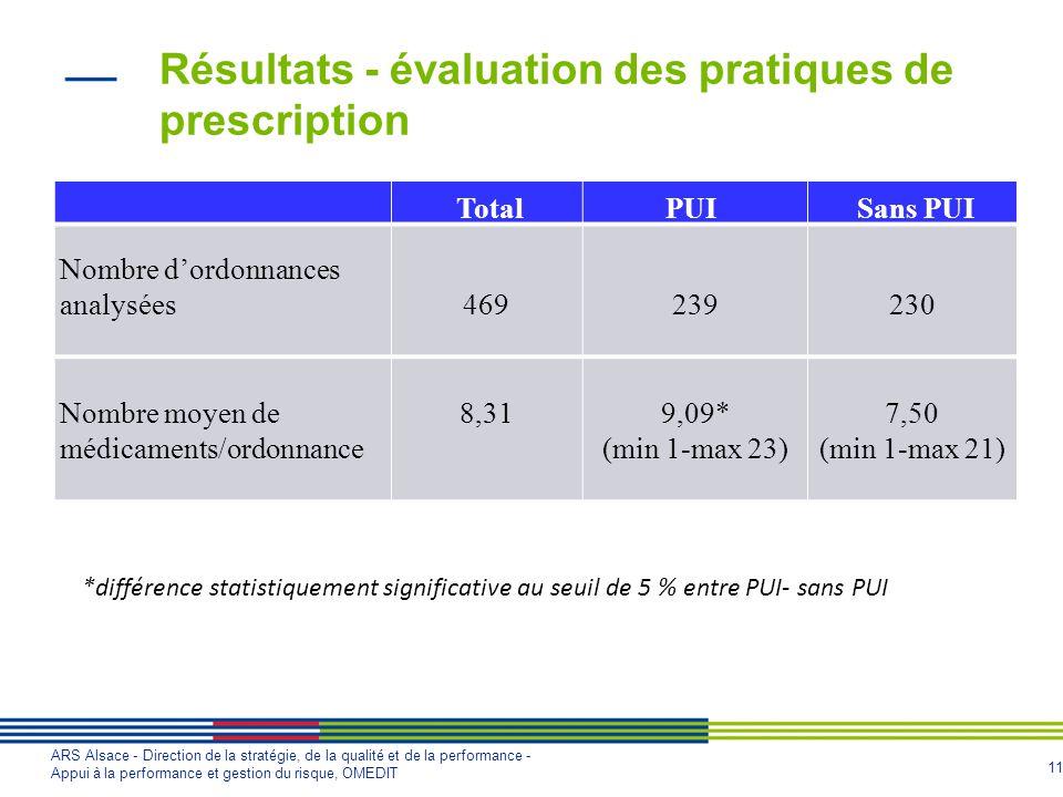Résultats - évaluation des pratiques de prescription