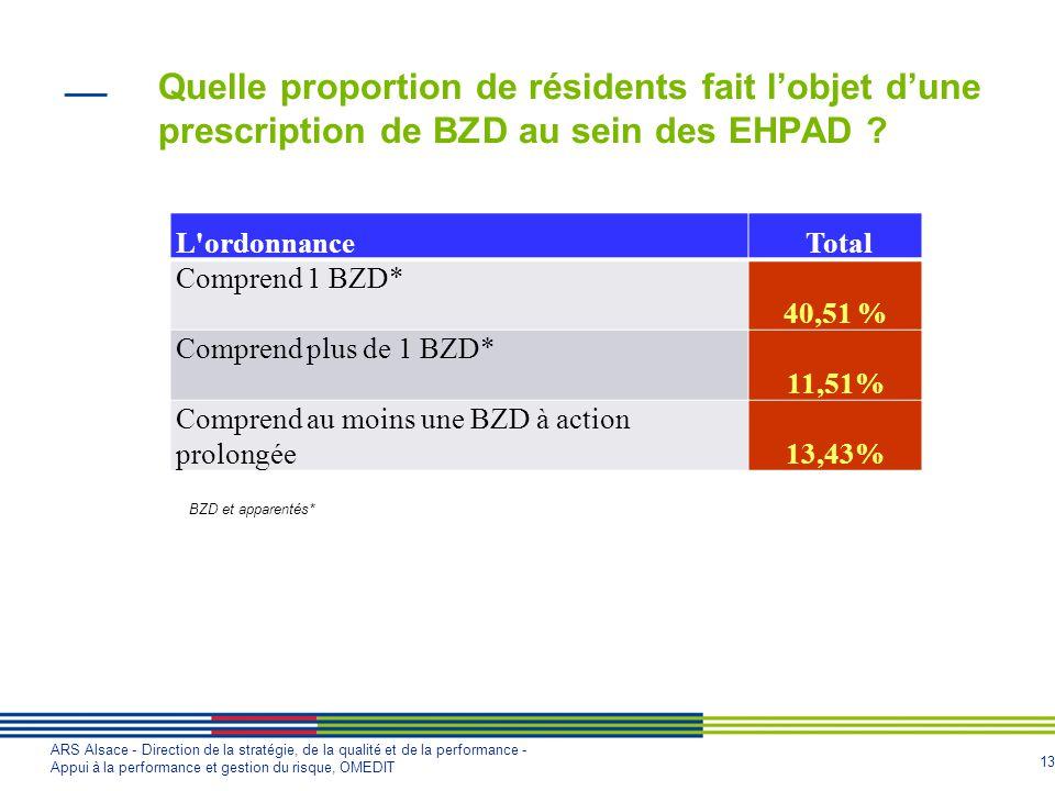 Quelle proportion de résidents fait l'objet d'une prescription de BZD au sein des EHPAD