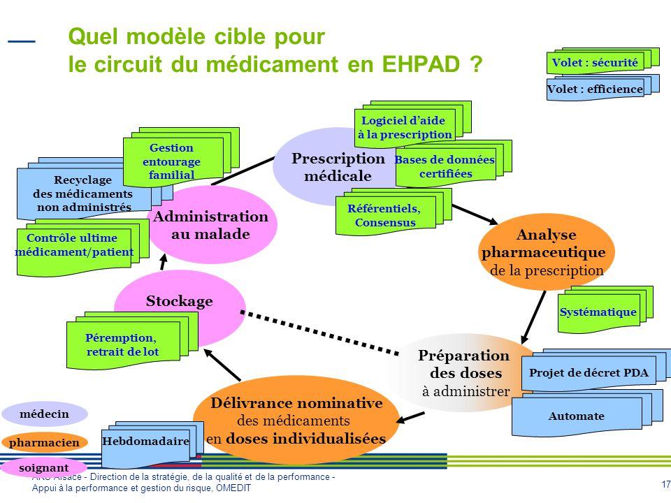 Quel modèle cible pour le circuit du médicament en EHPAD