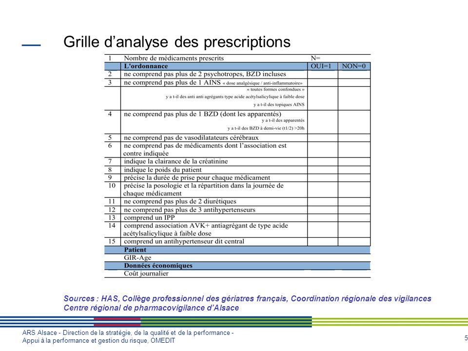Grille d'analyse des prescriptions Sources : HAS, Collège professionnel des gériatres français, Coordination régionale des vigilances Centre régional de pharmacovigilance d'Alsace