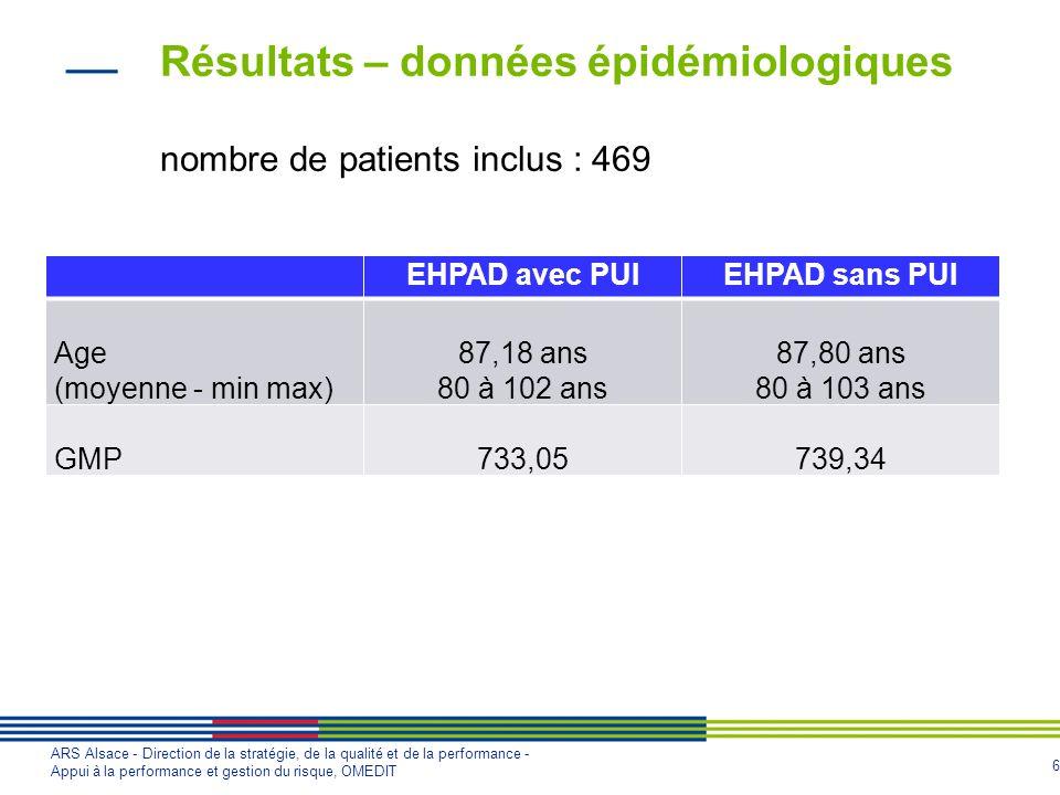 Résultats – données épidémiologiques nombre de patients inclus : 469
