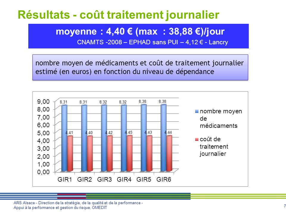moyenne : 4,40 € (max : 38,88 €)/jour