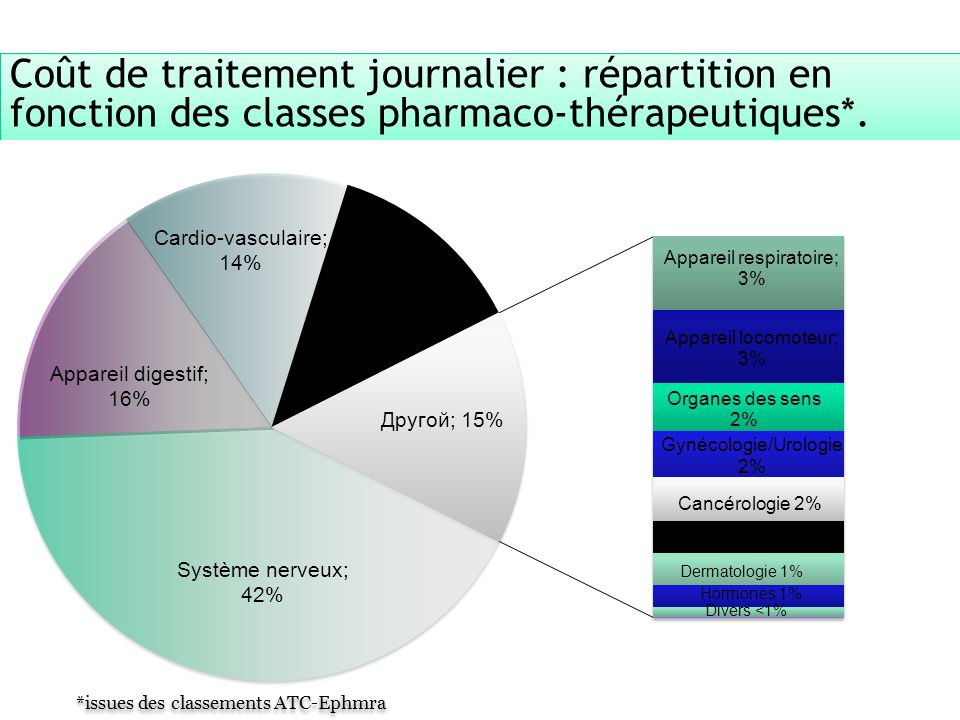 Coût de traitement journalier : répartition en fonction des classes pharmaco-thérapeutiques*.