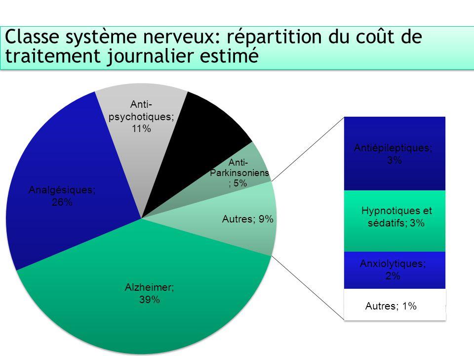 Classe système nerveux: répartition du coût de traitement journalier estimé