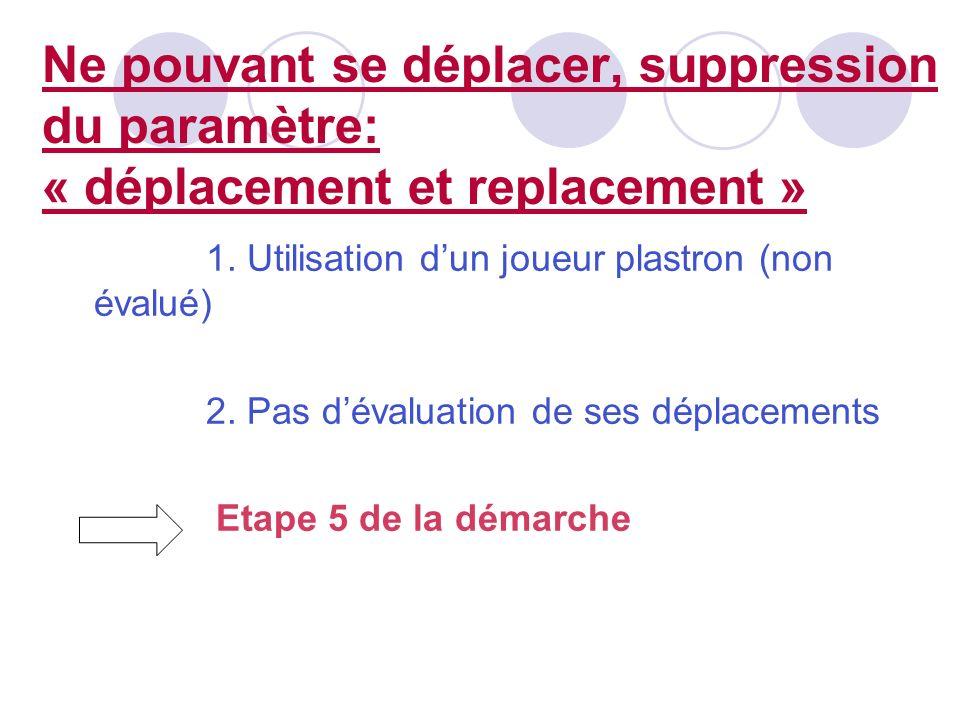 Ne pouvant se déplacer, suppression du paramètre: « déplacement et replacement »