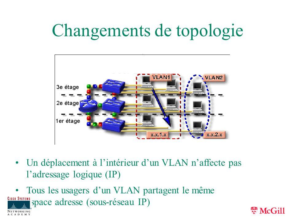 Changements de topologie