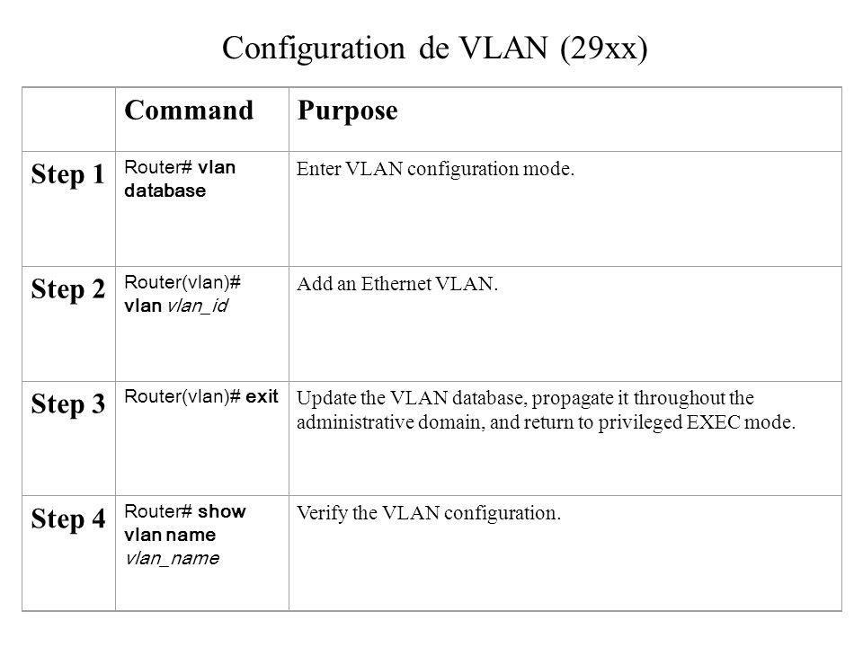 Configuration de VLAN (29xx)