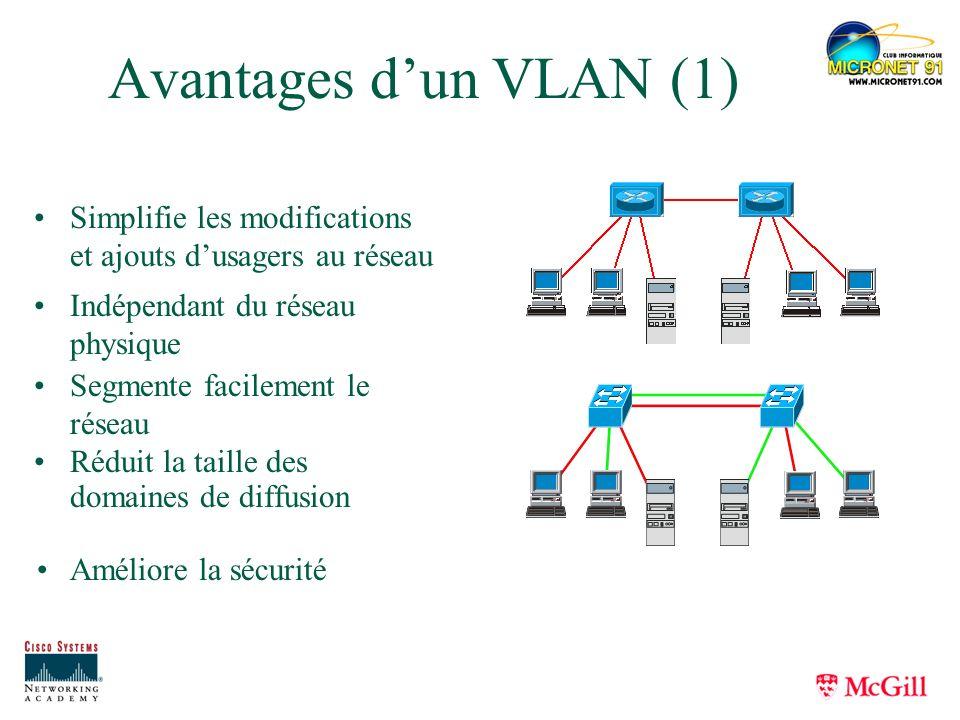 Avantages d'un VLAN (1) Simplifie les modifications et ajouts d'usagers au réseau. Indépendant du réseau physique.