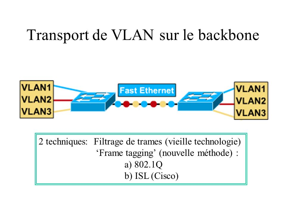 Transport de VLAN sur le backbone