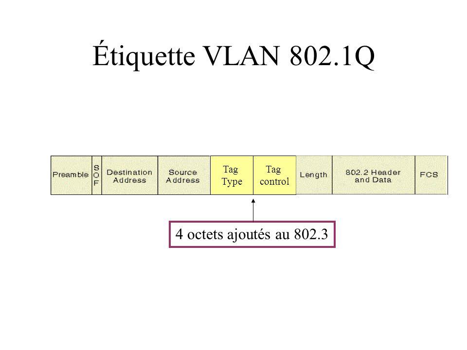 Étiquette VLAN 802.1Q Tag Type Tag control 4 octets ajoutés au 802.3