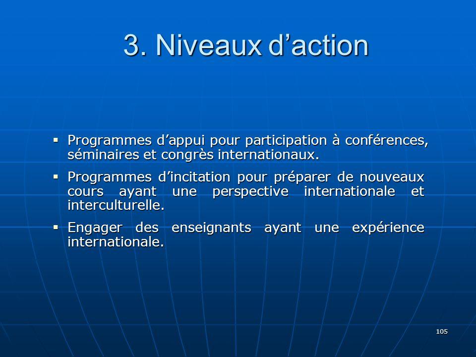 3. Niveaux d'action Programmes d'appui pour participation à conférences, séminaires et congrès internationaux.
