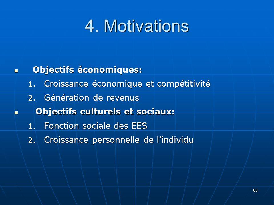 4. Motivations Objectifs économiques: