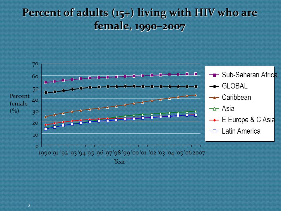 Percent of adults (15+) living with HIV who are female, 1990–2007
