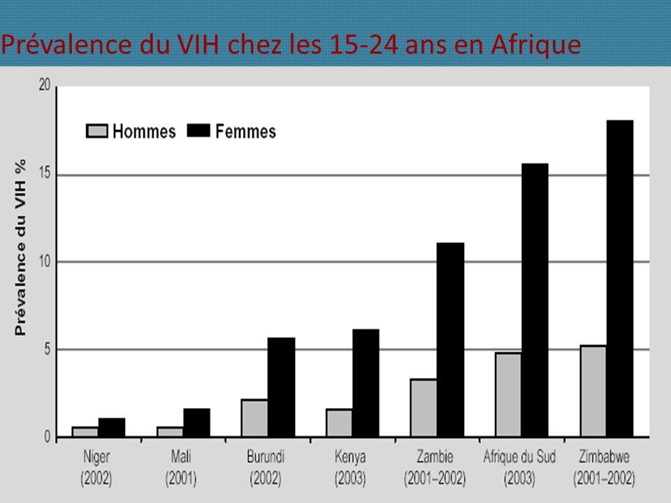Prévalence du VIH chez les 15-24 ans en Afrique