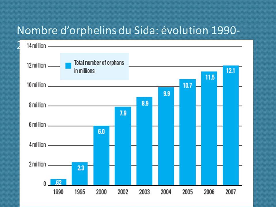 Nombre d'orphelins du Sida: évolution 1990-2007