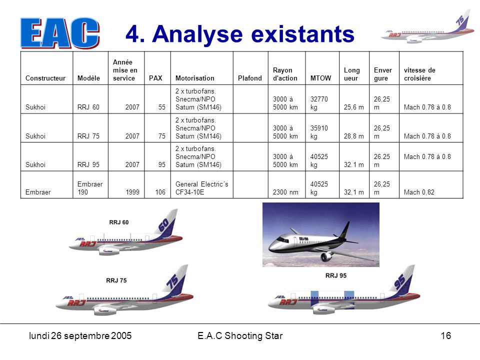 4. Analyse existants lundi 26 septembre 2005 E.A.C Shooting Star