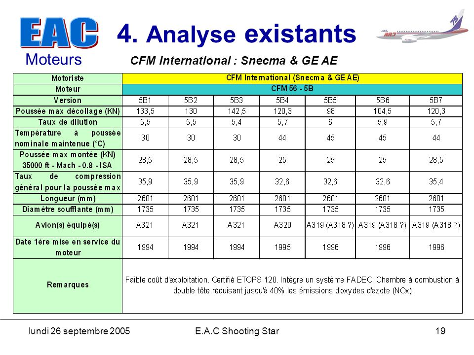 4. Analyse existants Moteurs CFM International : Snecma & GE AE