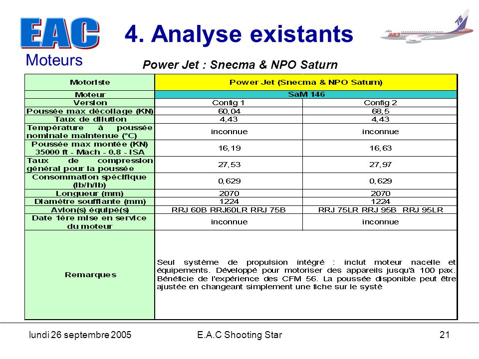 4. Analyse existants Moteurs Power Jet : Snecma & NPO Saturn