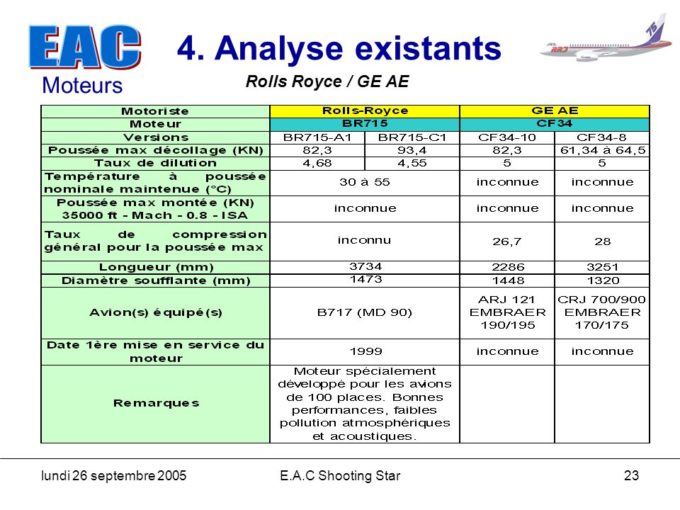 4. Analyse existants Moteurs Rolls Royce / GE AE