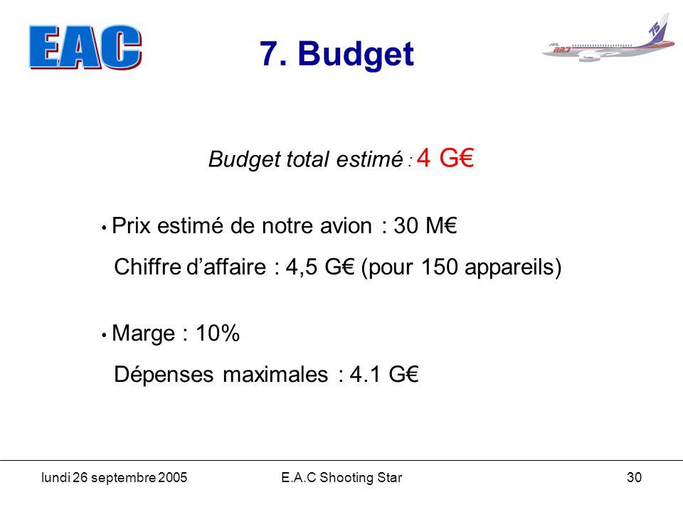 Budget total estimé : 4 G€