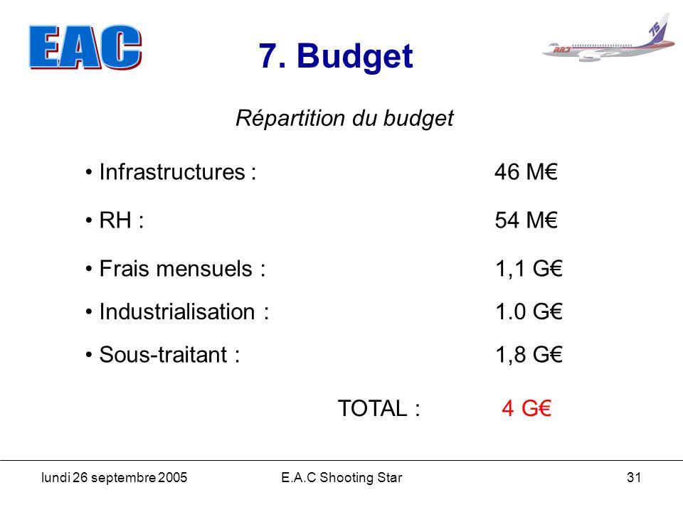 7. Budget Répartition du budget Infrastructures : 46 M€ RH : 54 M€
