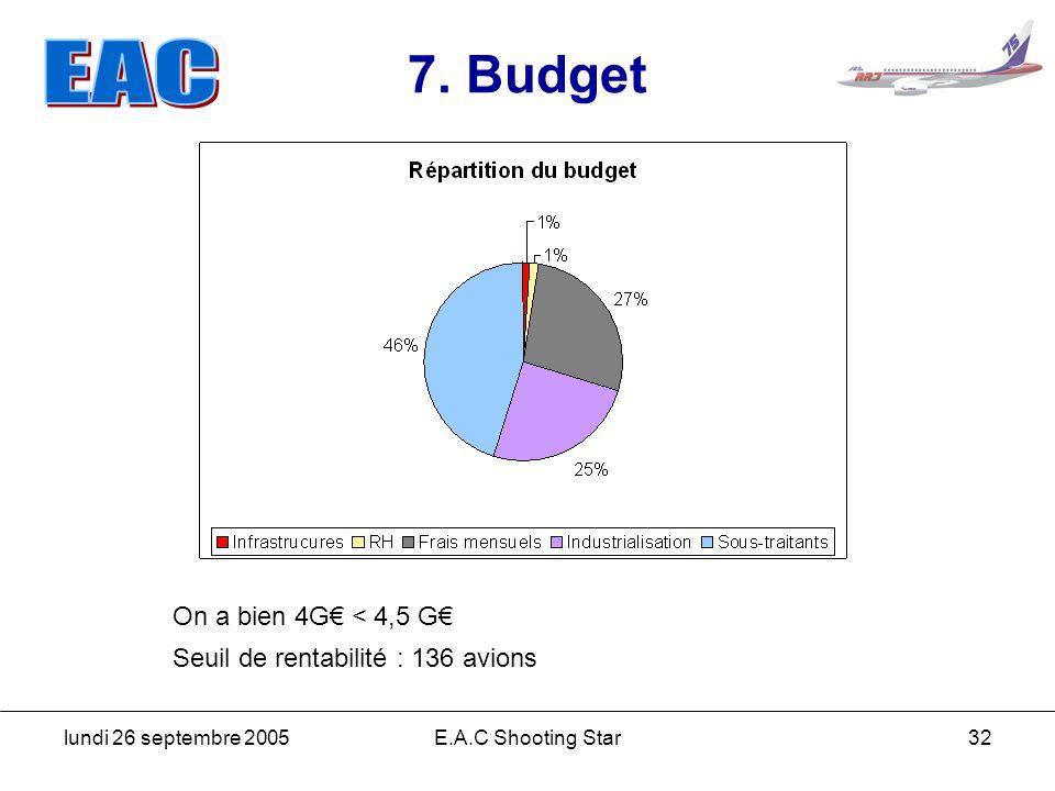 7. Budget On a bien 4G€ < 4,5 G€ Seuil de rentabilité : 136 avions