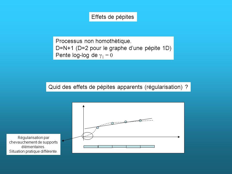 Processus non homothètique. D=N+1 (D=2 pour le graphe d'une pépite 1D)