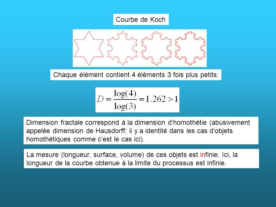 Courbe de Koch Chaque élément contient 4 éléments 3 fois plus petits:
