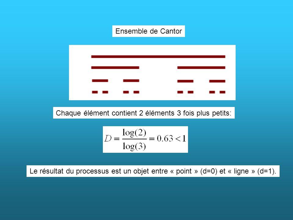 Ensemble de Cantor Chaque élément contient 2 éléments 3 fois plus petits: