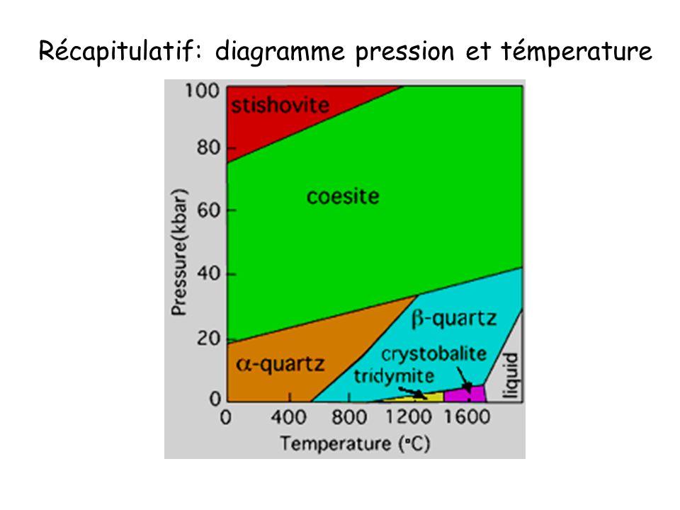 Récapitulatif: diagramme pression et témperature