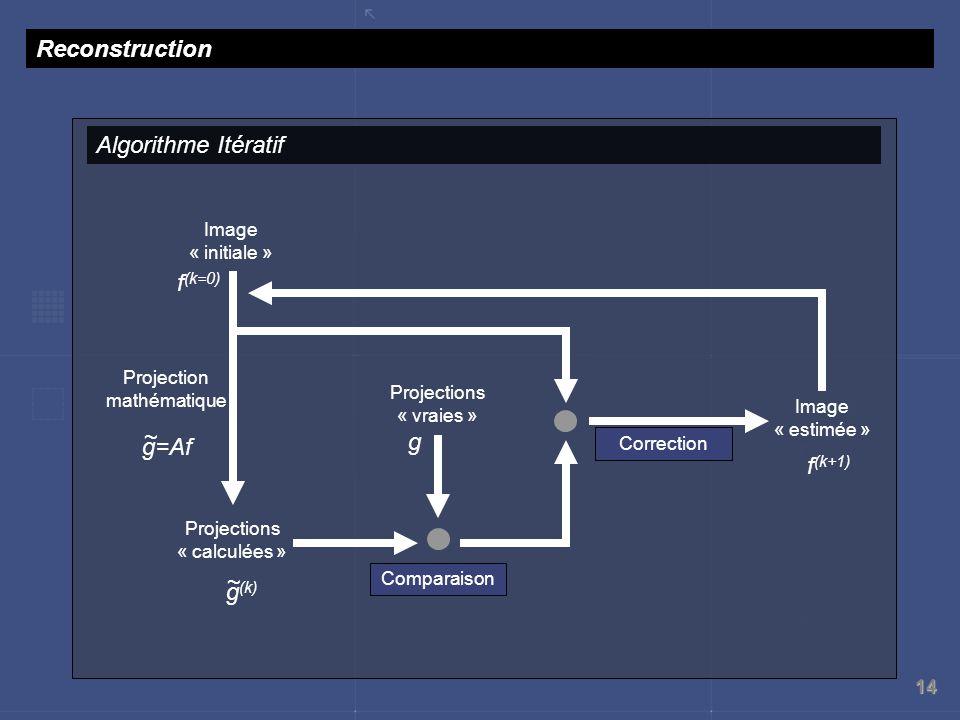 Reconstruction Algorithme Itératif f(k=0) ~ g g=Af f(k+1) ~ g(k)