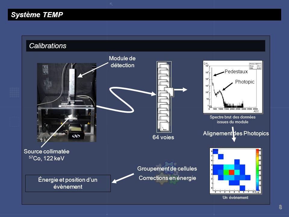 Système TEMP Calibrations Module de détection Alignement des Photopics