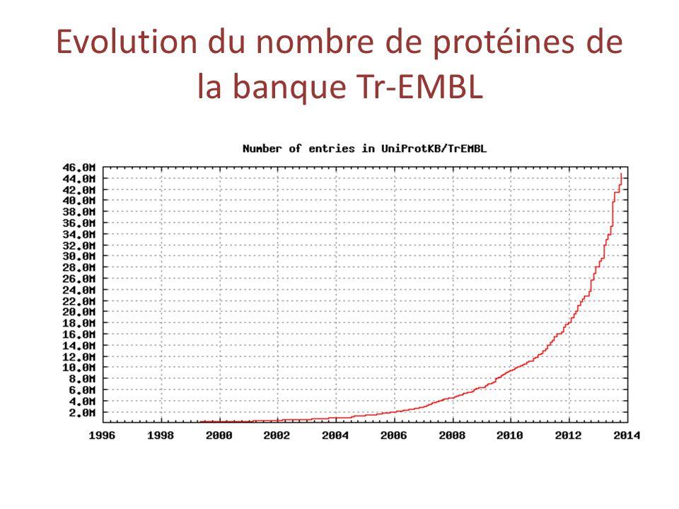 Evolution du nombre de protéines de la banque Tr-EMBL