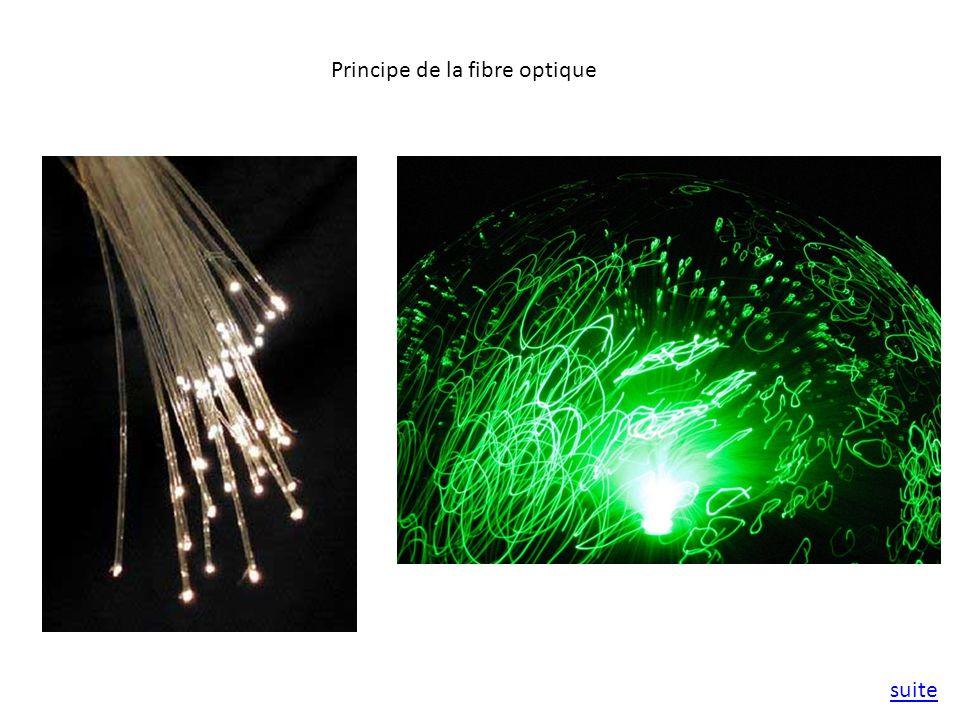 Principe de la fibre optique