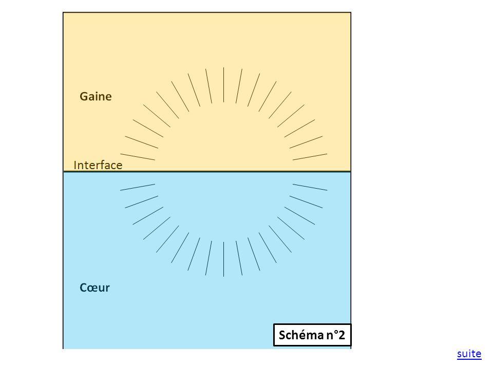 Schéma n°2 suite