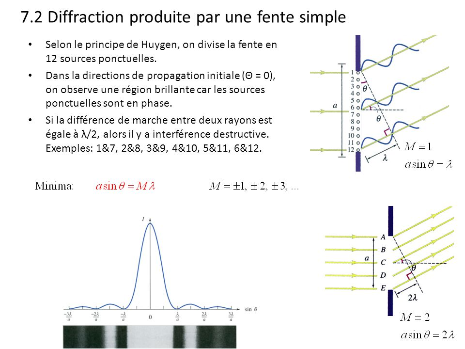 7.2 Diffraction produite par une fente simple