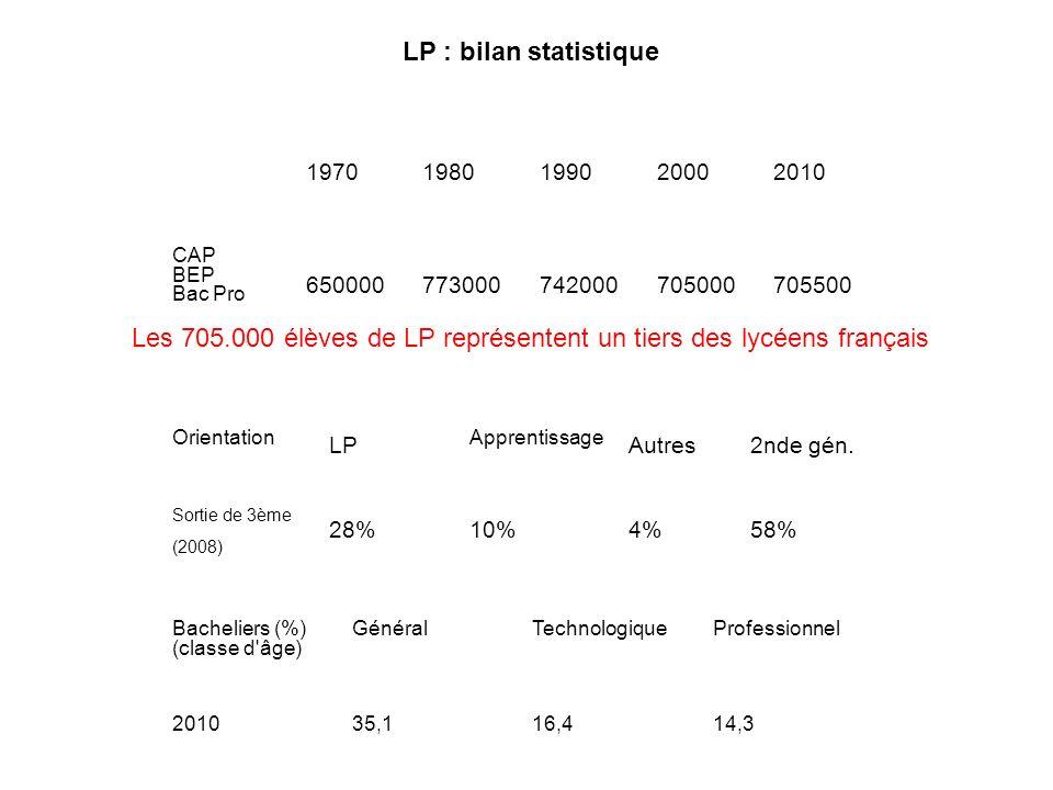 Les 705.000 élèves de LP représentent un tiers des lycéens français
